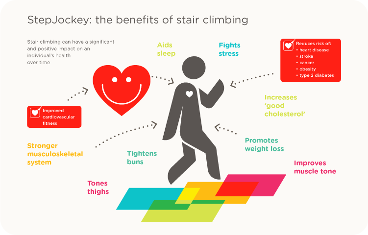 Health Benefits Of Climbing Stairs